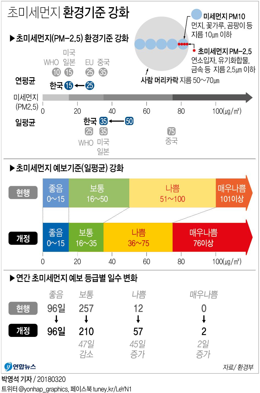 초미세먼지 기준 '선진국 수준' 강화…'나쁨'예보 급증할 듯 ...