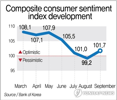 S. Korea's consumer sentiment rebounds in September