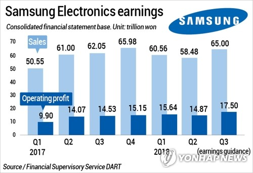 Samsung Electronics operating profits hit record high in Q3