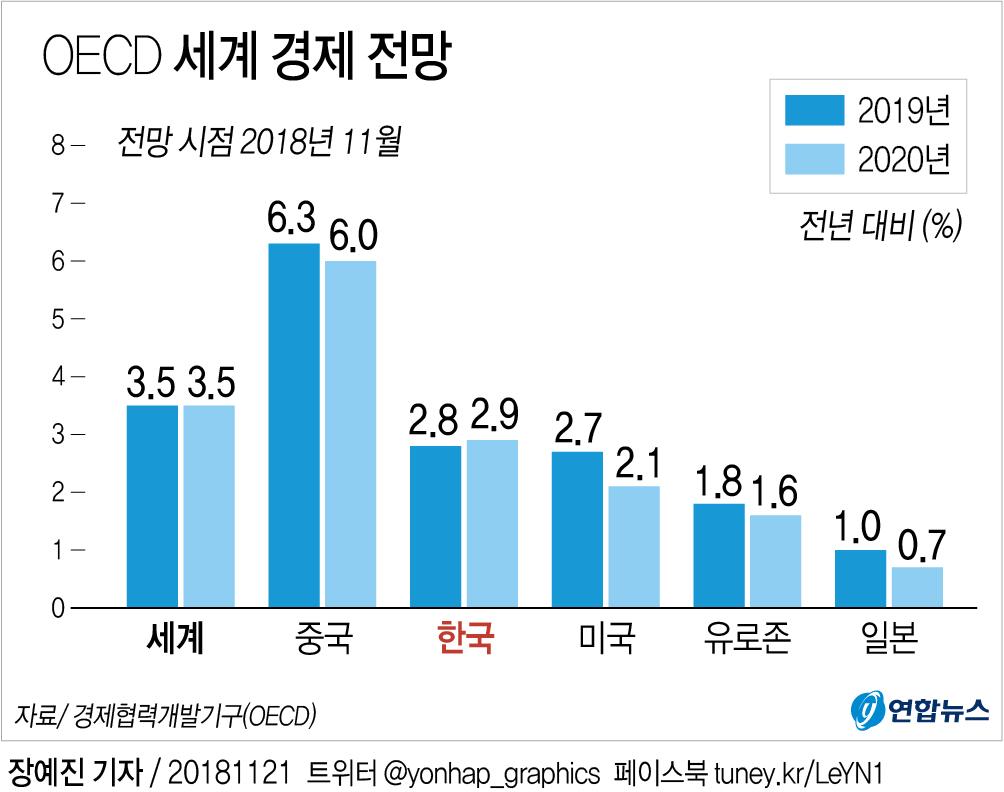 """OECD """"한국 경제성장률 올해 2.7% 내년 2.8%""""…기존 전망 유지2"""