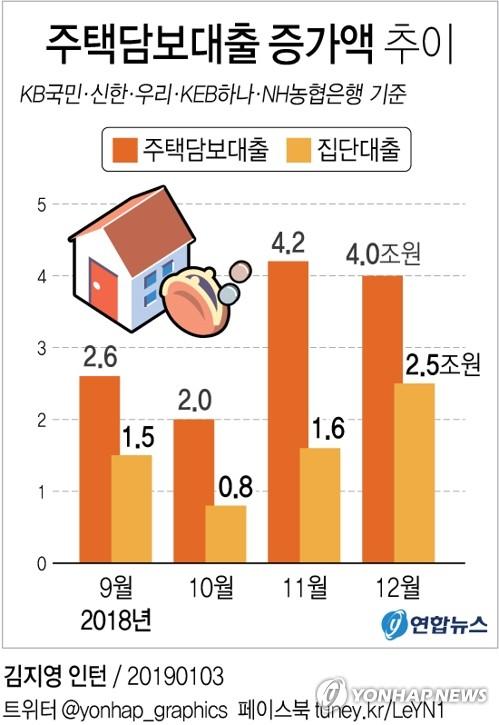 [그래픽] 주택담보대출 두달째 4조원대 증가