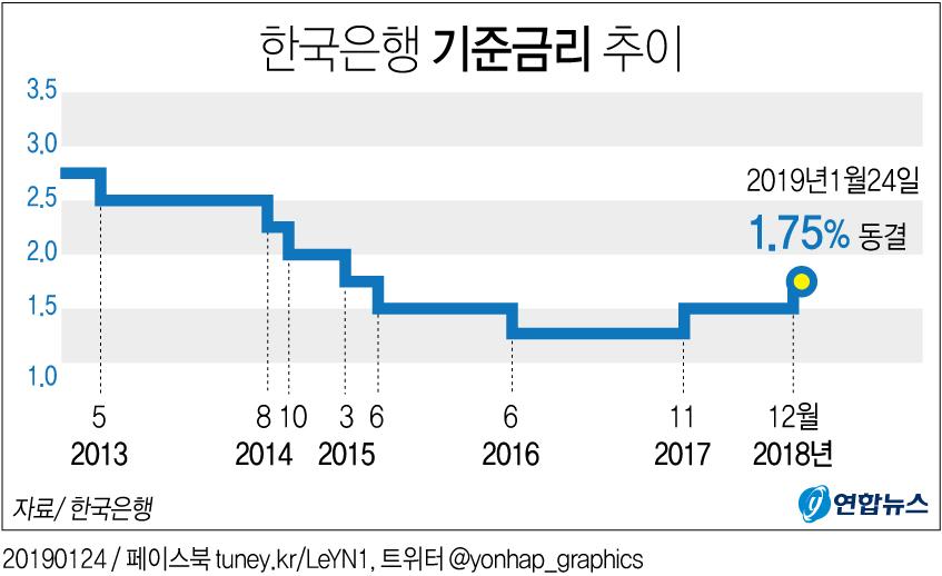 [그래픽] 한은 기준금리 연 1.75%로 동결