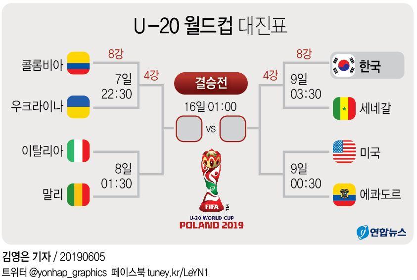 -U20월드컵- '오세훈 결승골' 한국, 일본 꺾고 6년 만에 8강 점프(종합) - 2
