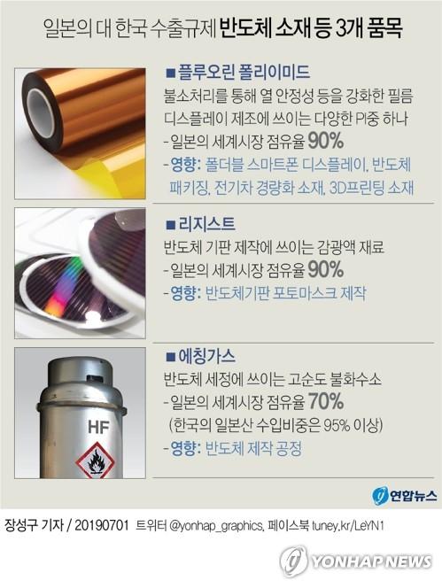 日, 반도체 소재 등 3개 품목 對韓 수출규제 발표(종합) - 1