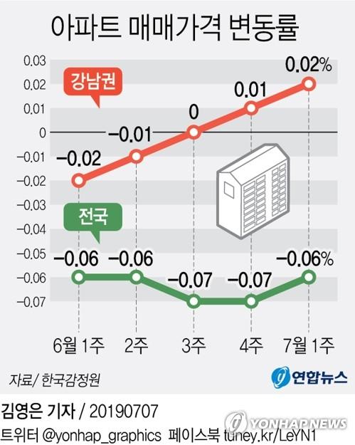 [그래픽] 아파트 매매가격 변동률