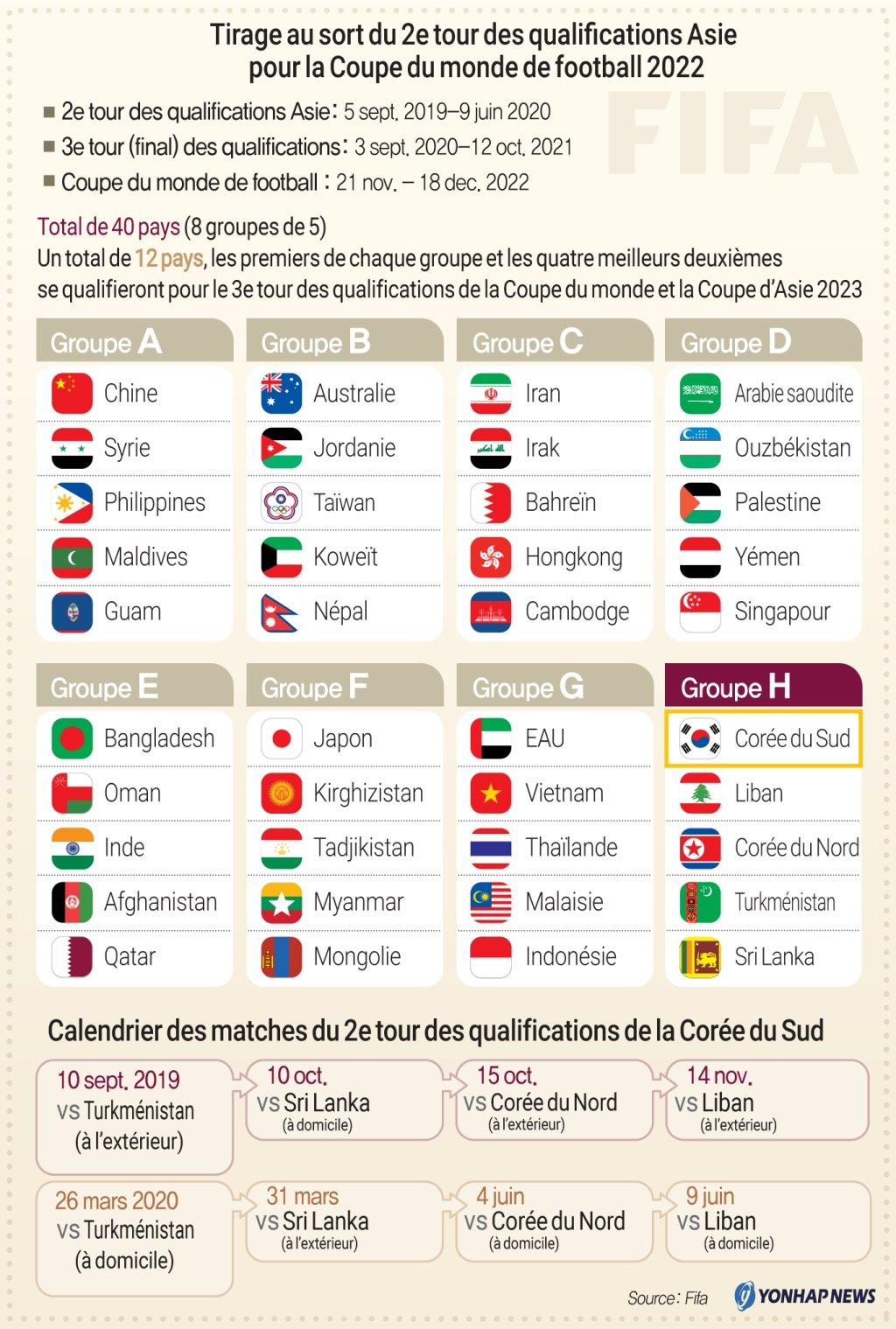 Calendrier Qualification Coupe Du Monde.Tirage Au Sort Du 2e Tour Des Qualifications Asie Pour La