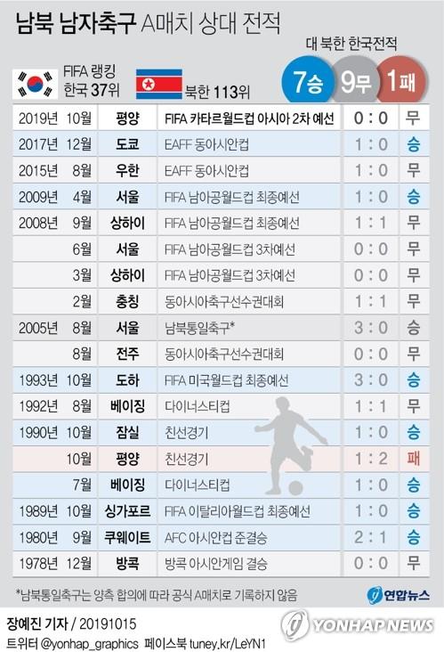 한국축구, 북한과 29년 만의 '평양 원정'서 0-0 무승부(종합2보) - 2