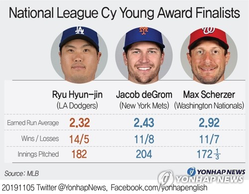 (LEAD) S. Korean pitcher Ryu Hyun-jin nominated for National League Cy Young Award - 3