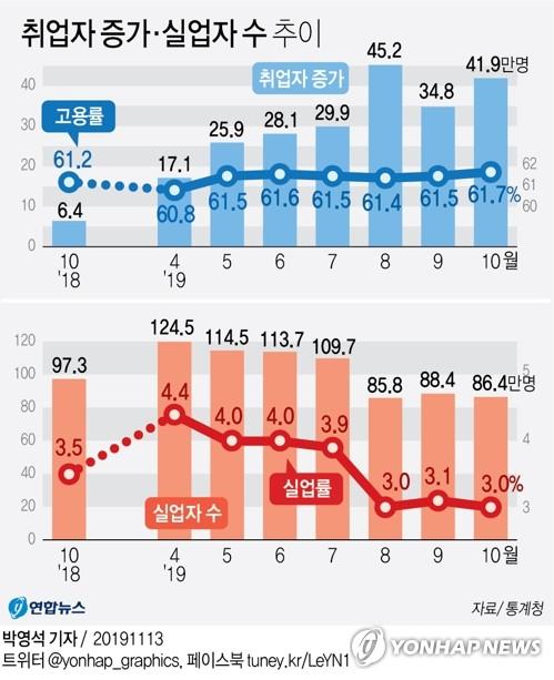 석달째 고용지표 호조지만…고개숙인 40대·제조업(종합) - 3