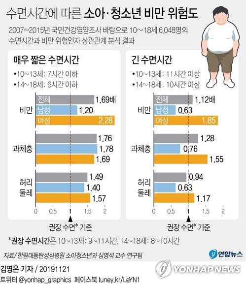 """""""수면시간 너무 짧은 소아·청소년, 비만 가능성 높다"""" - 4"""