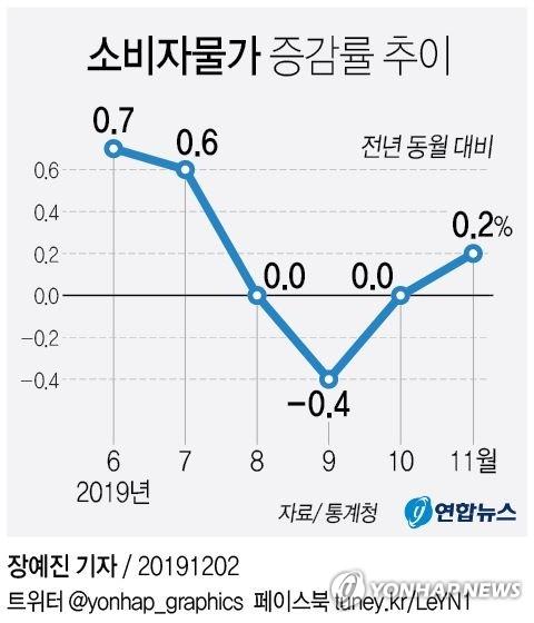 11월 소비자물가 0.2% 상승…4개월만에 상승 전환(종합) - 2