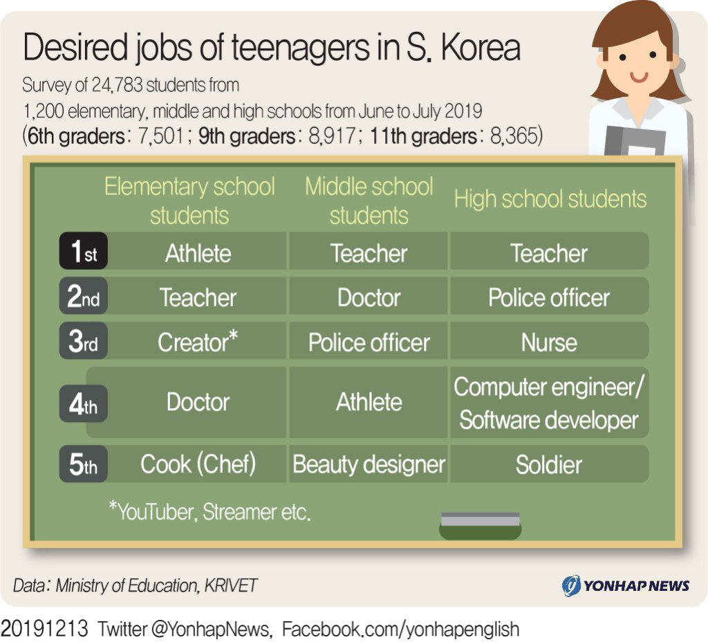 Desired jobs of teenagers in S. Korea