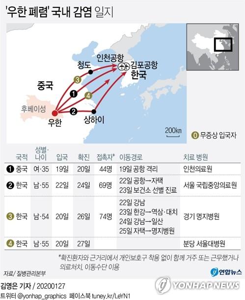 [그래픽] '우한 폐렴' 국내 감염 일지(종합)