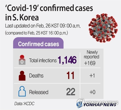 (2nd LD) 'Covid-19' confirmed cases in S. Korea