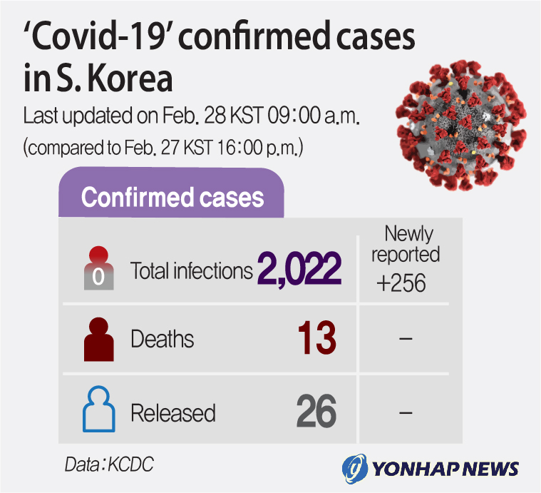 (4th LD)'Covid-19' confirmed cases in S. Korea