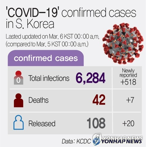 (9th LD) 'COVID-19' confirmed cases in S. Korea