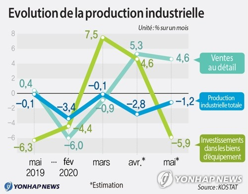 Evolution de la production industrielle