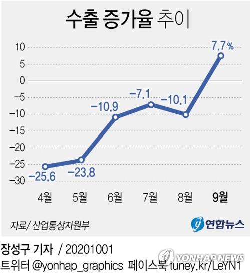 9월 수출 7.7% 늘었다…코로나 딛고 7개월 만에 반등(종합) - 2