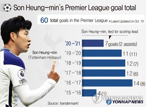 Son Heung-min's Premier League goal total