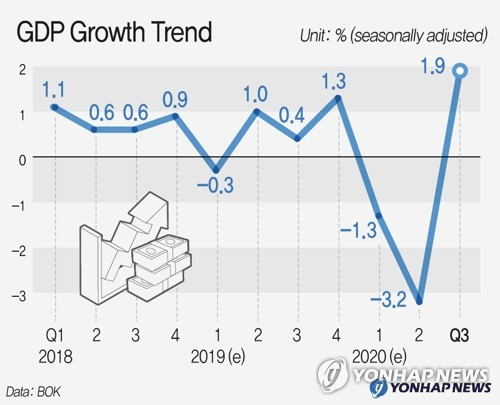 GDP growth trend (Yonhap)