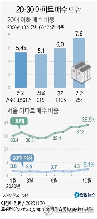 집값상승에 전세난까지 겹치자…10대·20대 아파트 매수 늘었다(종합) - 2