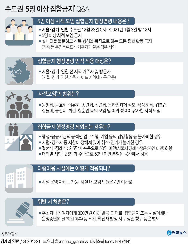 [그래픽] 수도권 '5명 이상 집합금지' Q&A(종합)