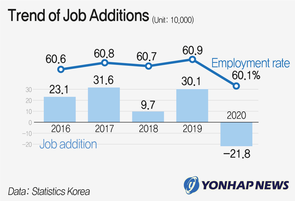 Trend of Job Additions