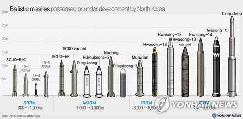 Ballistic missiles possessed or under development by North Korea