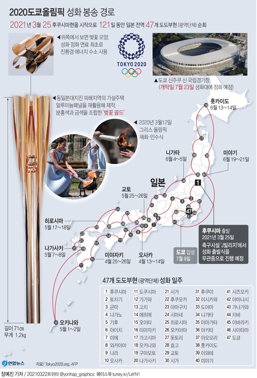 [그래픽] 2020도쿄올림픽 성화 봉송 경로