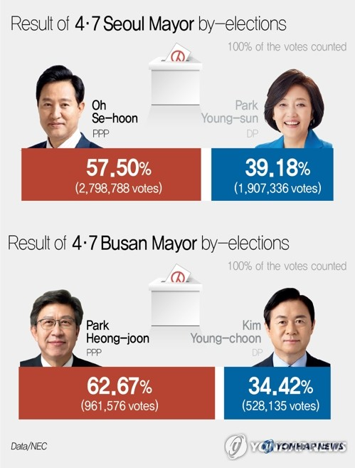 Result of 4·7 Seoul & Busan Mayor by-elections