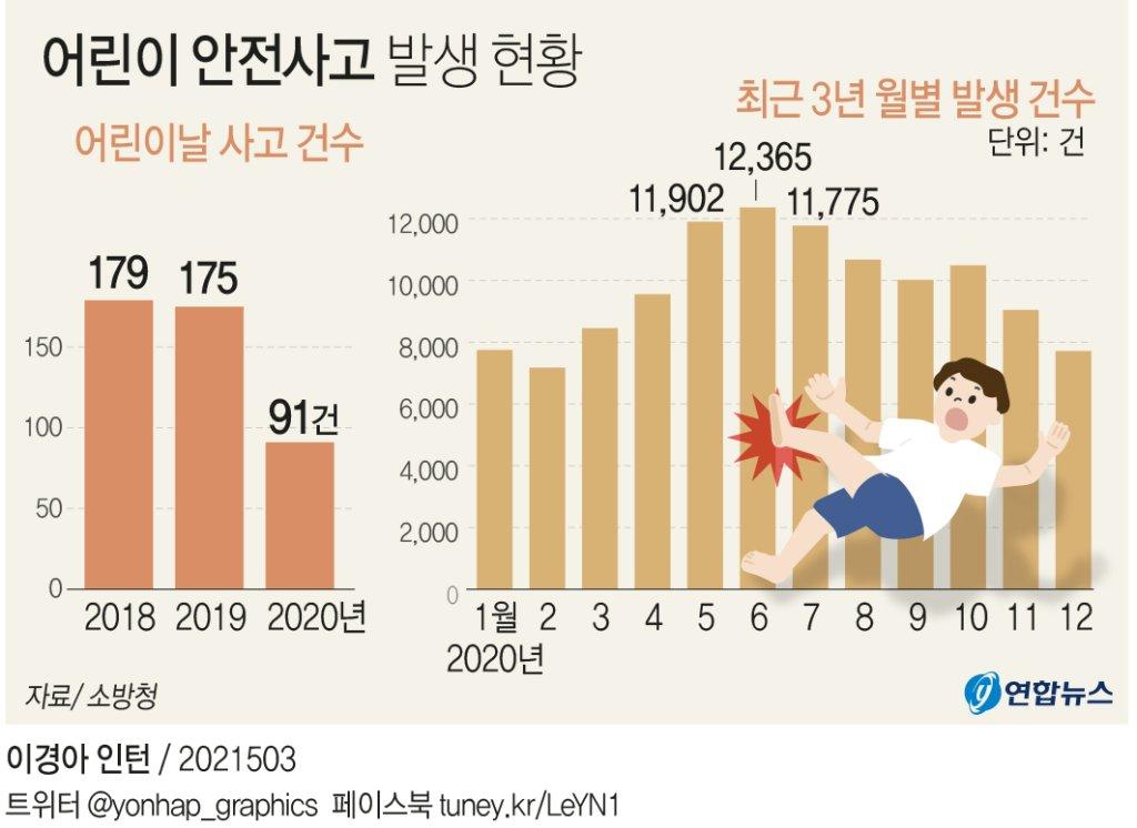 [그래픽] 어린이날 안전사고 발생 현황