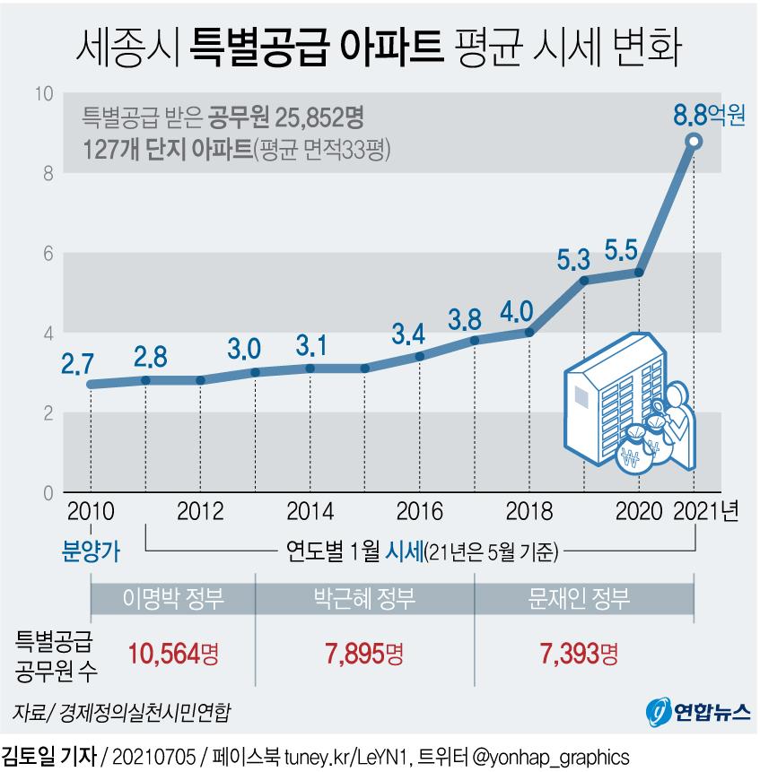 [그래픽] 세종 특별공급 아파트 시세 변화