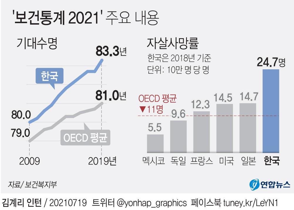 [그래픽] 한국인 기대수명 및 자살사망률