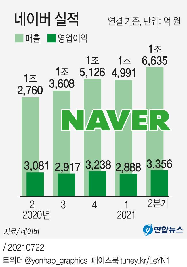 [그래픽]  Naver Performance