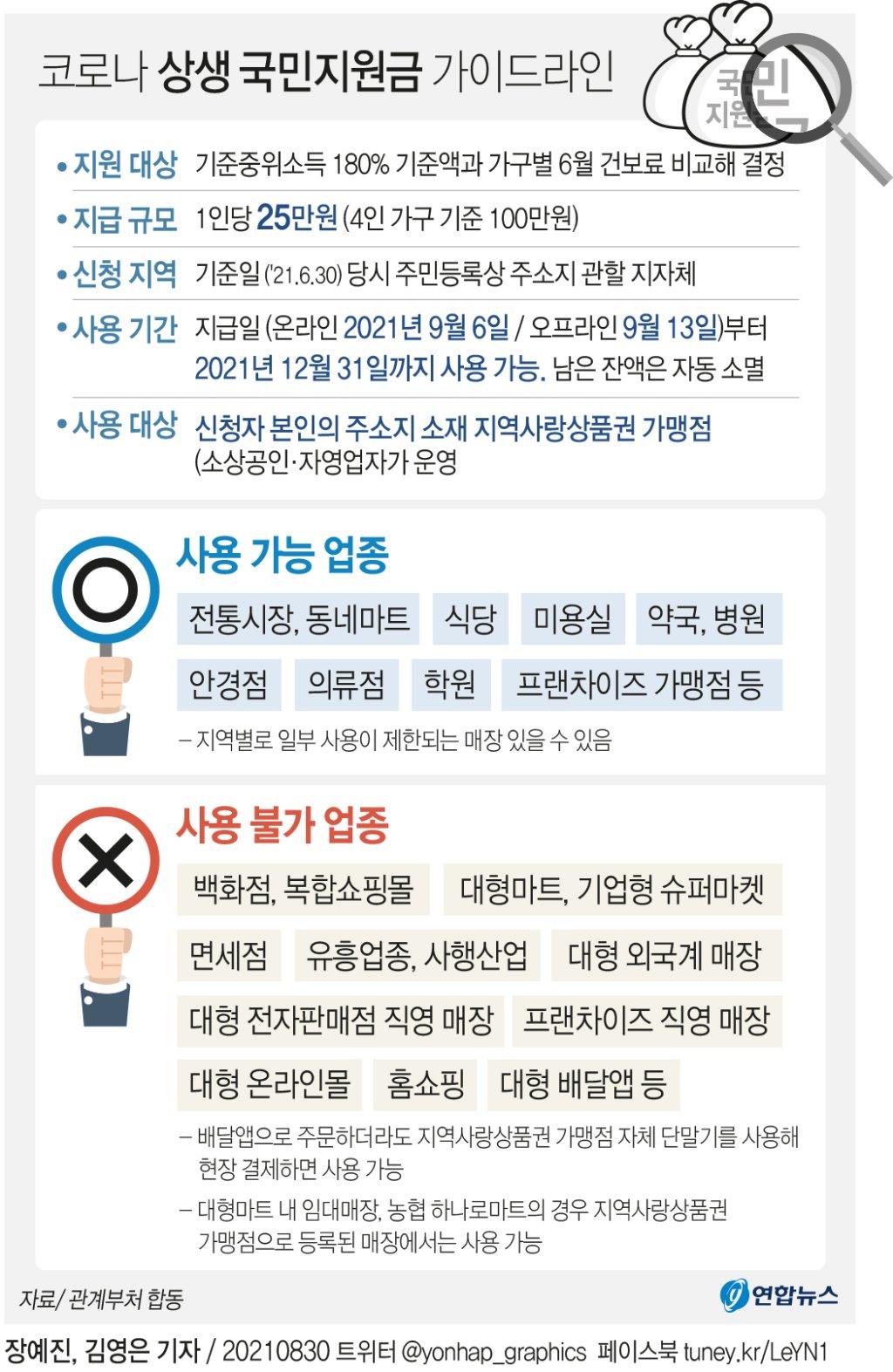 [그래픽] 코로나 상생 국민지원금 가이드라인