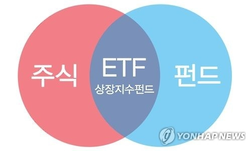 An image of exchange traded funds (ETFs). (Yonhap)