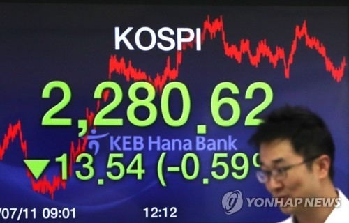 An electronic sign at KEB Hana Bank in Seoul shows the benchmark Korea Composite Stock Price Index (KOSPI) ending the trading session at 2,280.62 on July 11, 2018. (Yonhap)