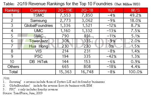This table on revenue rankings for the top 10 foundries in the second quarter of 2019 was captured from TrendForce's Website on June 14, 2019. (PHOTO NOT FOR SALE) (Yonhap)