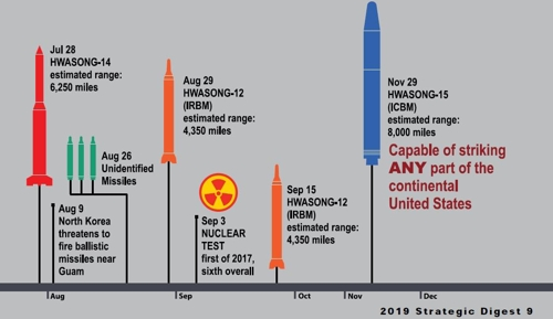 This image captured from the United States Forces Korea's 2019 Strategic Digest shows part of the chronology of North Korea's major weapons tests in 2017. (PHOTO NOT FOR SALE) (Yonhap)