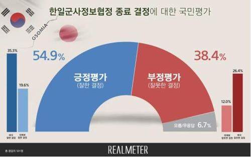 A Korean-language graph shows 54.9 percent of South Koreans polled by Realmeter support Seoul's decision not to renew GSOMIA with Japan. (Yonhap)