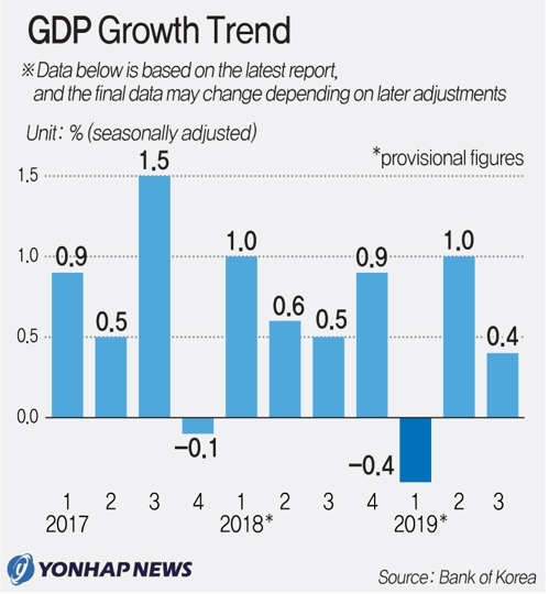 (2nd LD) Korean economy grows 0.4 pct in Q3 - 1