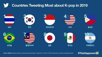 6.1 bln K-pop tweets globally in 2019
