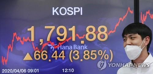 An electronic signboard at Hana Bank in Seoul shows the benchmark Korea Composite Stock Price Index (KOSPI) up 3.85 percent to close at 1,791.88 points on April 6, 2020. (Yonhap)