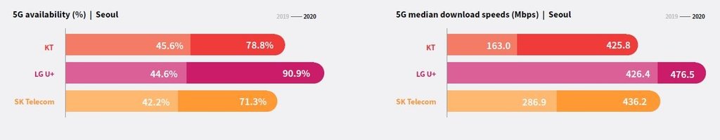 This photo captured on Dec. 7, 2020, from RootMetrics' report shows 5G availability and 5G median download speeds in Seoul. (PHOTO NOT FOR SALE) (Yonhap)