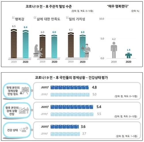 This image, provided by the Korea Institute of Public Administration on Feb. 23, 2021, shows that South Koreans' average level of happiness was 6.4 points on a 10-point scale last year, down 0.1 point from the previous year due to the new coronavirus pandemic. (PHOTO NOT FOR SALE) (Yonhap)