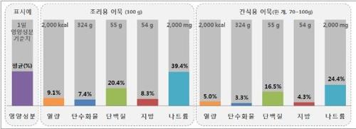 1일 기준치 대비 영양성분 평균 함량 비율