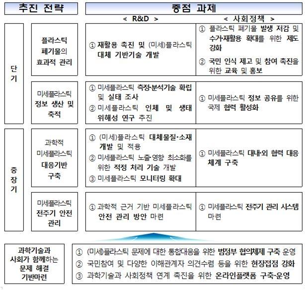"""""""미세플라스틱 문제 대응…2021년 다부처 R&D 추진""""   연합뉴스"""