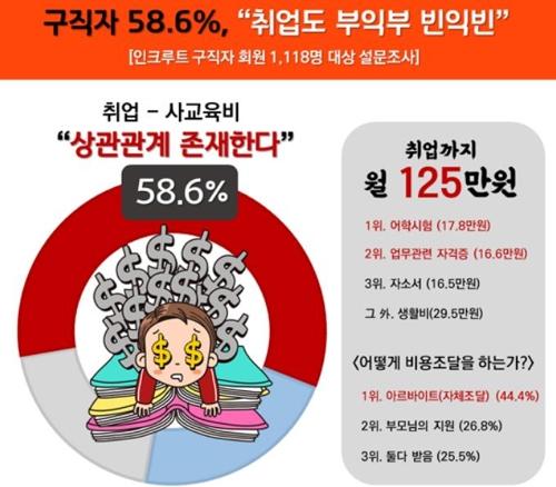 """""""취업도 사교육비 많이 쓸수록 합격 가능성 높아"""" - 2"""