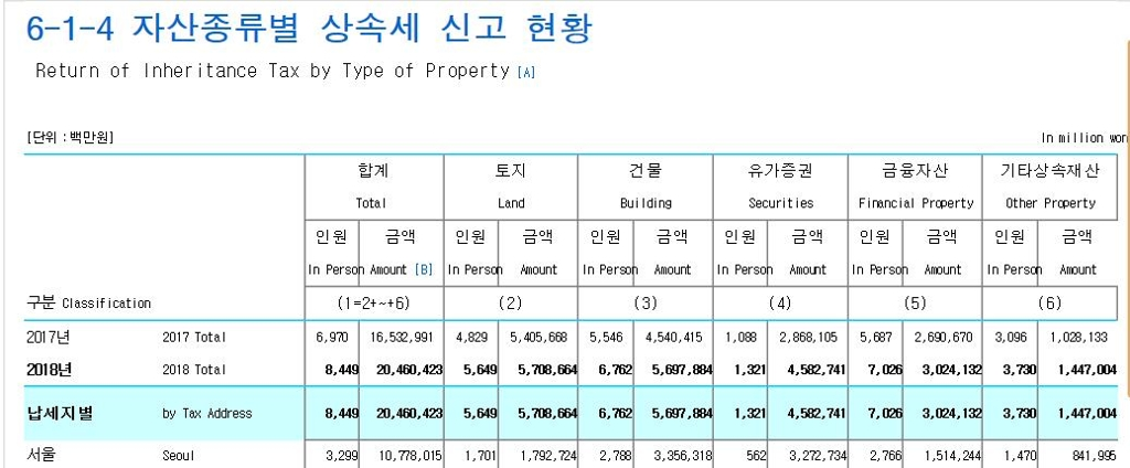 지난해 주택 등 건물 증여 28%·부부간 증여 45% 급증
