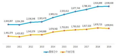 2010∼2019년 119구급대 출동 및 이송인원